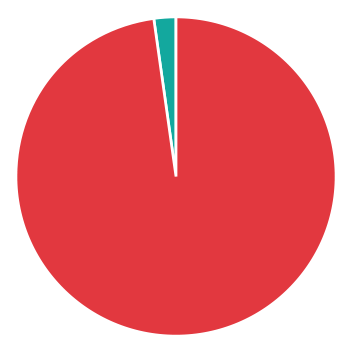 Pie chart depicting 98% of the students that use the Rec Center