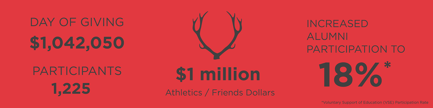 Day of Giving: $1,042,050, Participants: 1,225. 