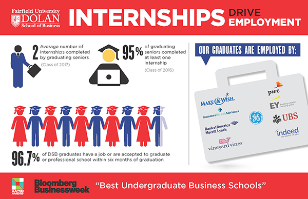 Average number of internships completed by graduating seniors: 2